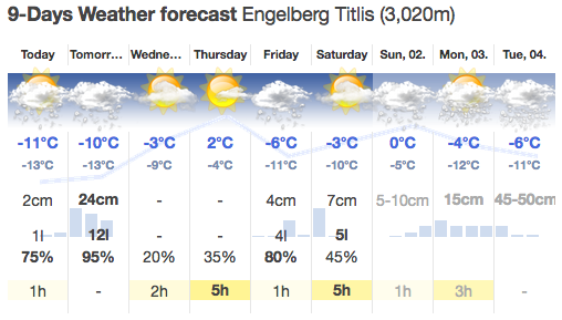weather news for engelberg titlis